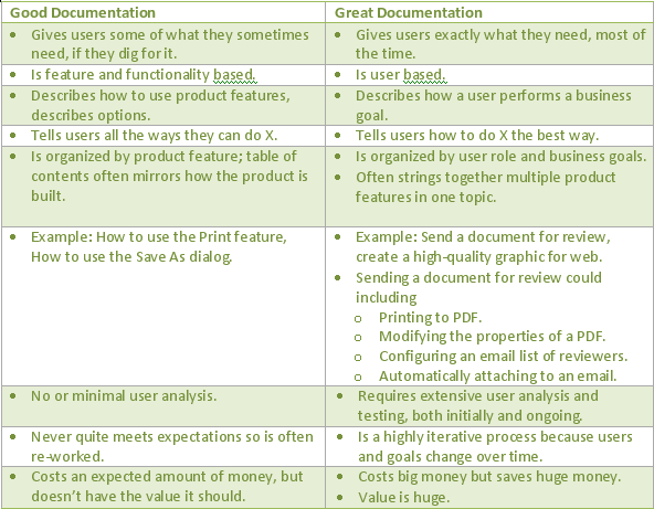 Great vs Good Documentation Table